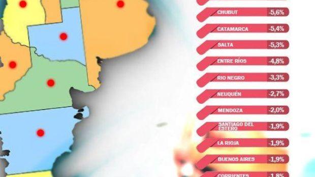 Santa Cruz es la segunda provincia en pérdida de empleo privado