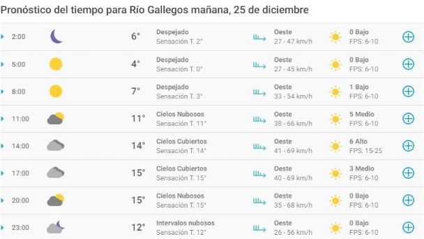 Cómo Estará El Clima Para Navidad En Río Gallegos El Diario Nuevo Dia