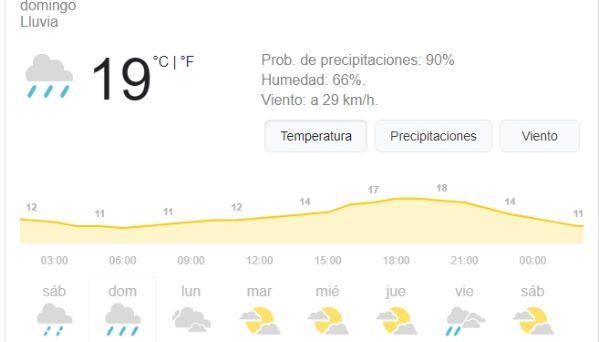 Clima En Río Gallegos Cuál Es El Pronóstico Del Tiempo Para Este Domingo El Diario Nuevo Dia