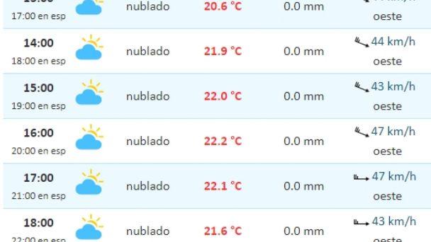 Pronóstico Del Tiempo Para Este Viernes En Río Gallegos El Diario Nuevo Dia